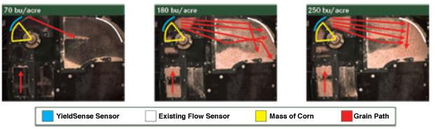 YieldSense Yield Monitor Sensors